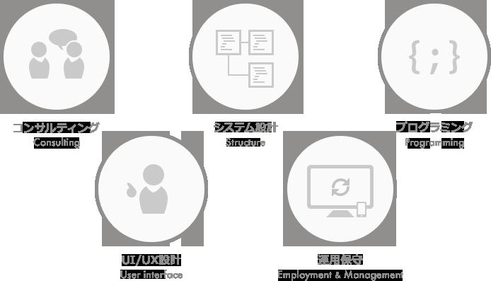 Webシステム、業務システム開発のサービス内容