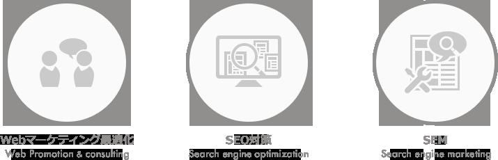 Webマーケティングのサービス内容