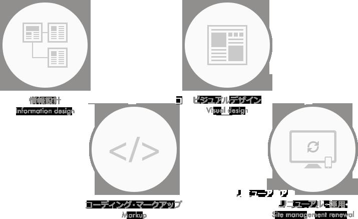 情報設計、ビジュアルデザイン、コーディング・マークアップ、運用・リニューアル