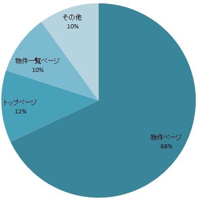 反響のランディングページ割合